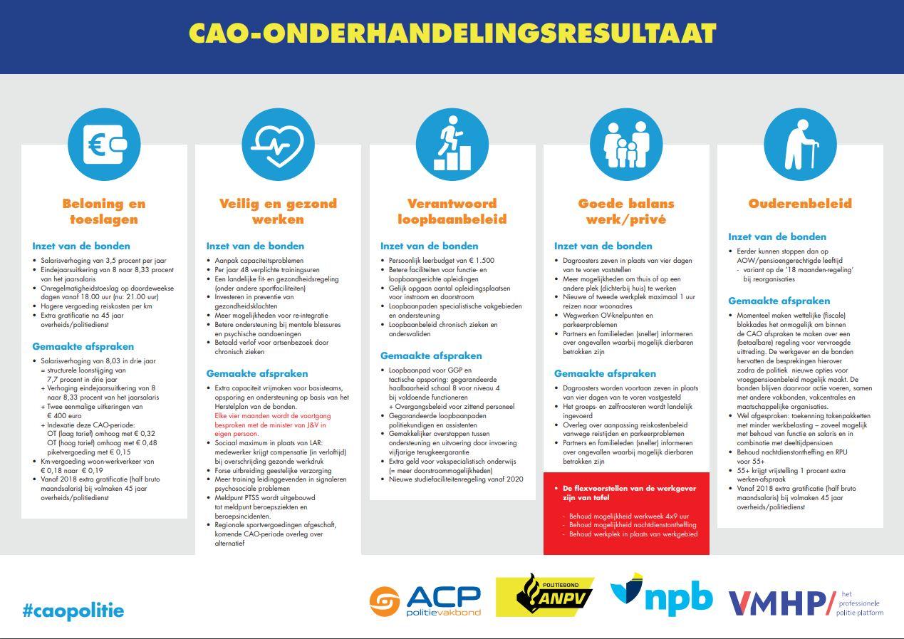 klik op de foto om het CAO onderhandelingsresultaat te zien
